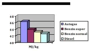 LPG Gas Heizwert